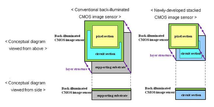 Ved å stable det lysfølsomme silisiumet oppå elektronikken, forsøker Sony å maksimere det lysfølsomme arealet.