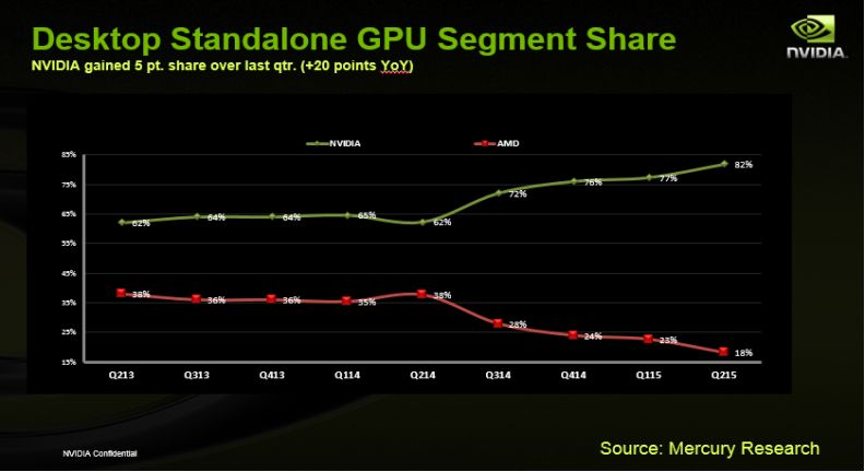 Ifølge Mercury Research' rapport faller markedsandelen stygt for AMD.
