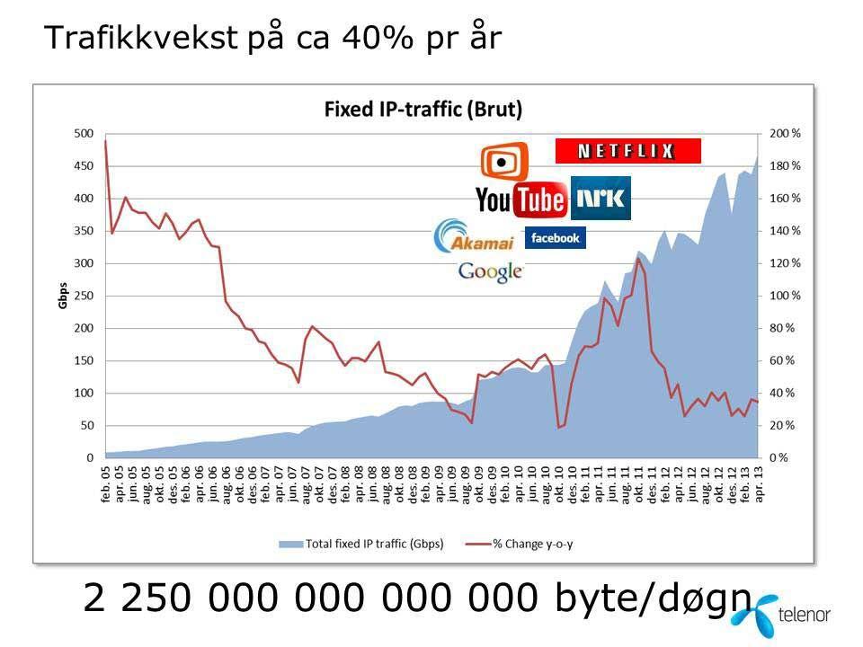 Grafen gir en illustrasjon på veksten i trafikken i Telenors nett. Klikk på bildet for større versjon.
