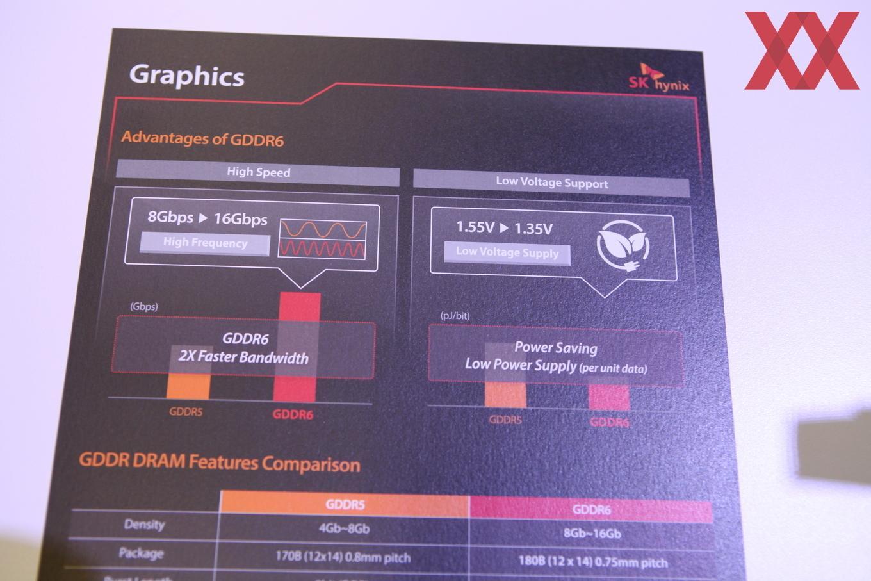 GDDR6 byr på dobbelt så rask båndbredde som GDDR5 og skal også være mer energieffektiv.