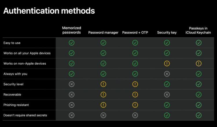 Slik lister Apple opp fordelene og ulempene med ulike beskyttelsesmekanismer som benyttes i dag. Deres nye skybaserte iCloud-løsning har bare en svakhet...den virker kun mot Apples egne enheter.