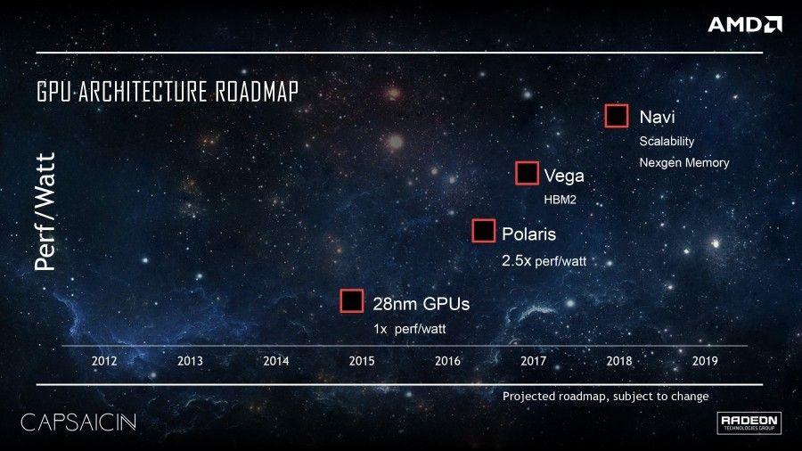 Mange baserer rykter på dette gamle veikartet fra AMD som stammer fra mars 2016. Nye elementer har imidlertid dukket opp i mellomtiden som trolig vil presse Navi over i 2019.