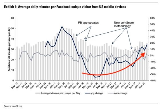 Bruken av Facebook har steget, og ikke sunket, i USA etter skandalen ble kjent.