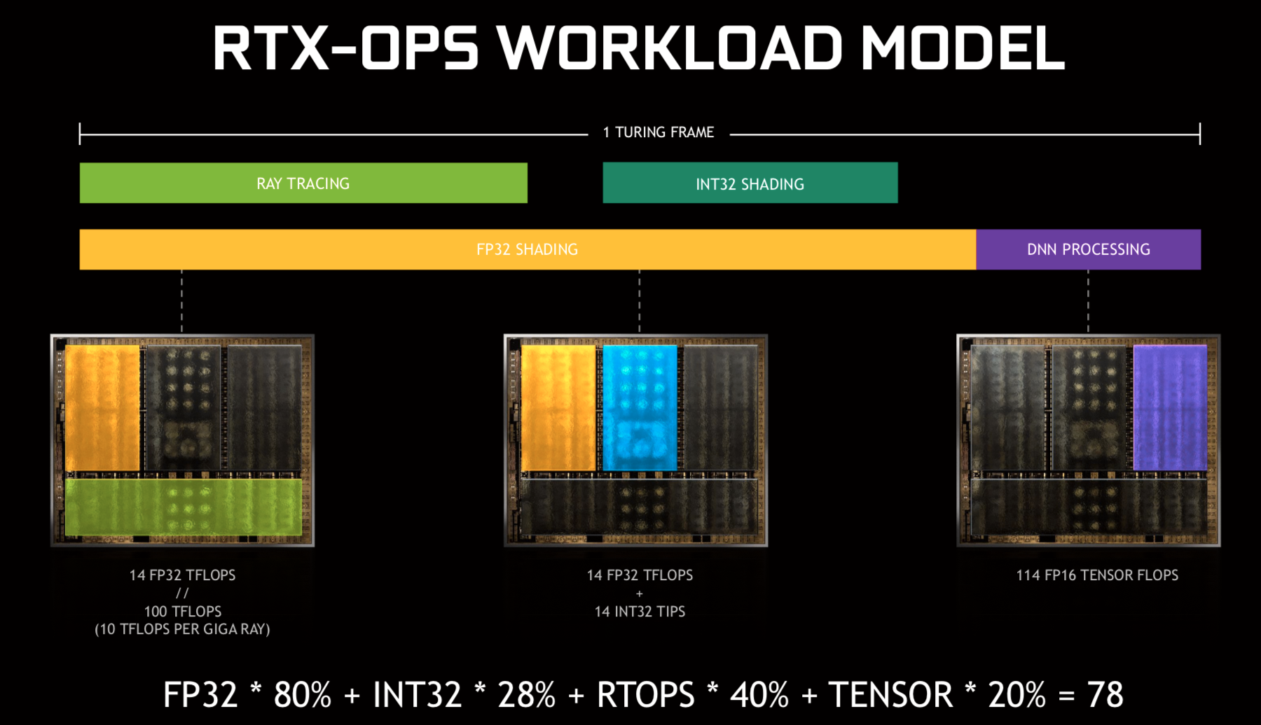 Dette er formelen for Nvidias RTX-OPS, som de bruker for å skille ytelsen til de nye RTX-kortene.