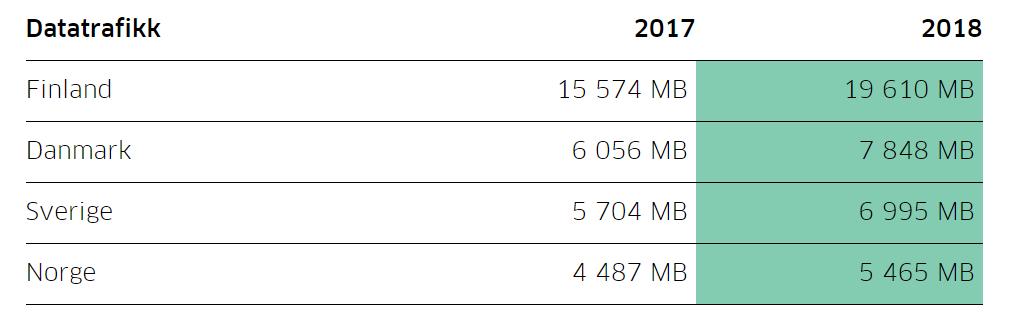 Datamengder brukt i de nordiske landene, månedlig forbruk per kunde.
