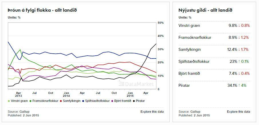 Piratene har hatt kraftig fremgang i de siste månedene. Foto/skjermdump: Gallup