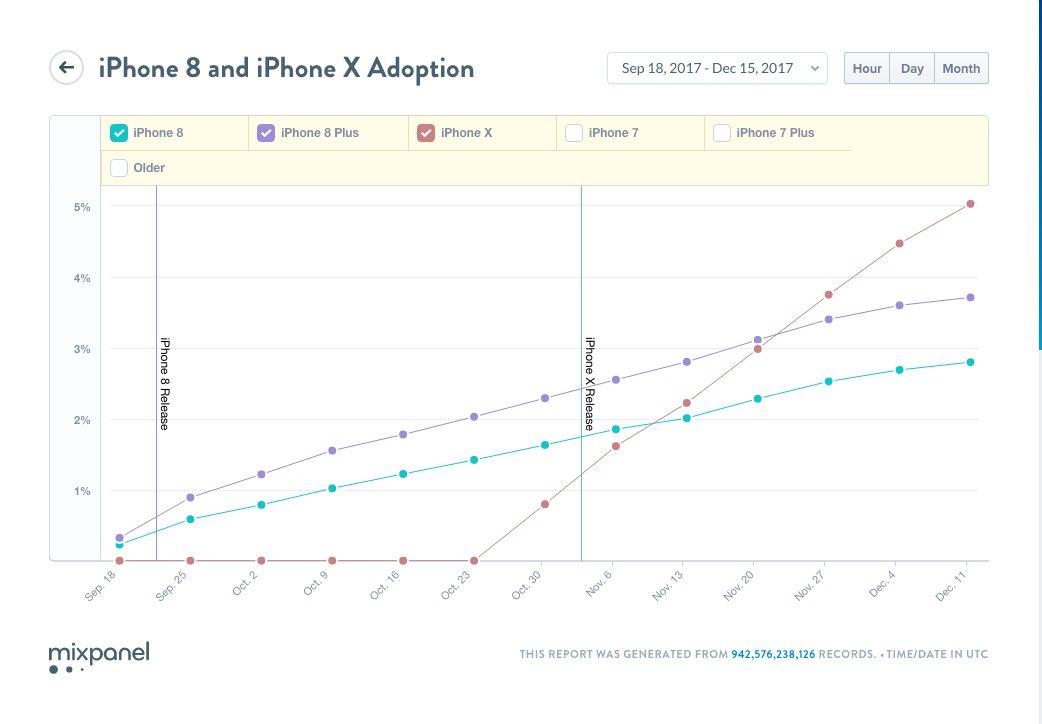 Her er grafen som angivelig viser at iPhone X selges mer enn iPhone 8. Bilde: Mixpanel