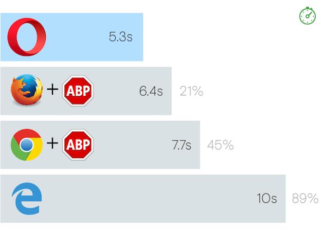 Nye Opera med integrert annonseblokkering skal være raskere enn andre nettlesere med blokkering via tillegg.