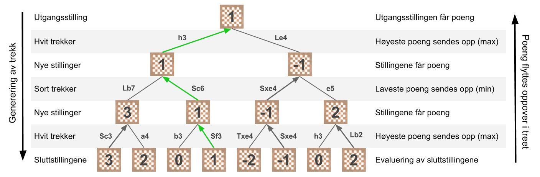 Eksempel på hvordan «minmax»-algoritmen fungerer. Wikipedia har også en fin animasjon som viser detaljene
