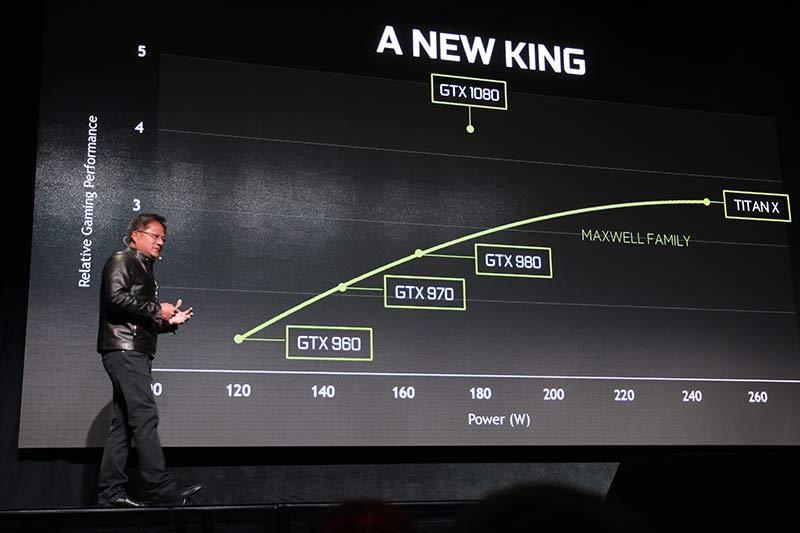 GTX 1080 skal være like raskt som to GTX 980 i SLI, og langt raskere enn det som til nå har vært verdens raskeste enkjernede grafikkort, TITAN X.