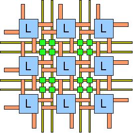 Forenklet oversikt over komponentene i en FPGA