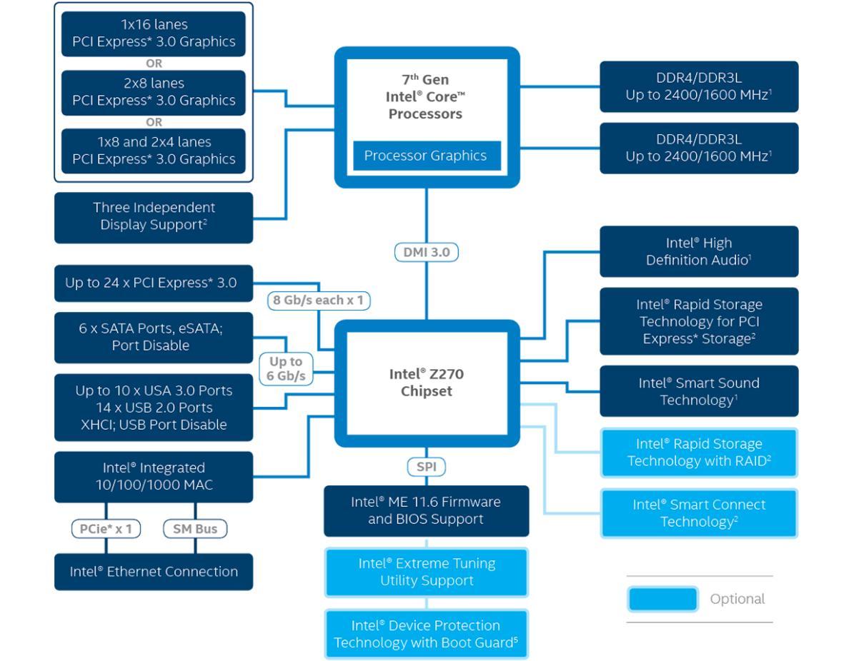 Diagram som viser egenskapene til Intels Z270-brikkesett.