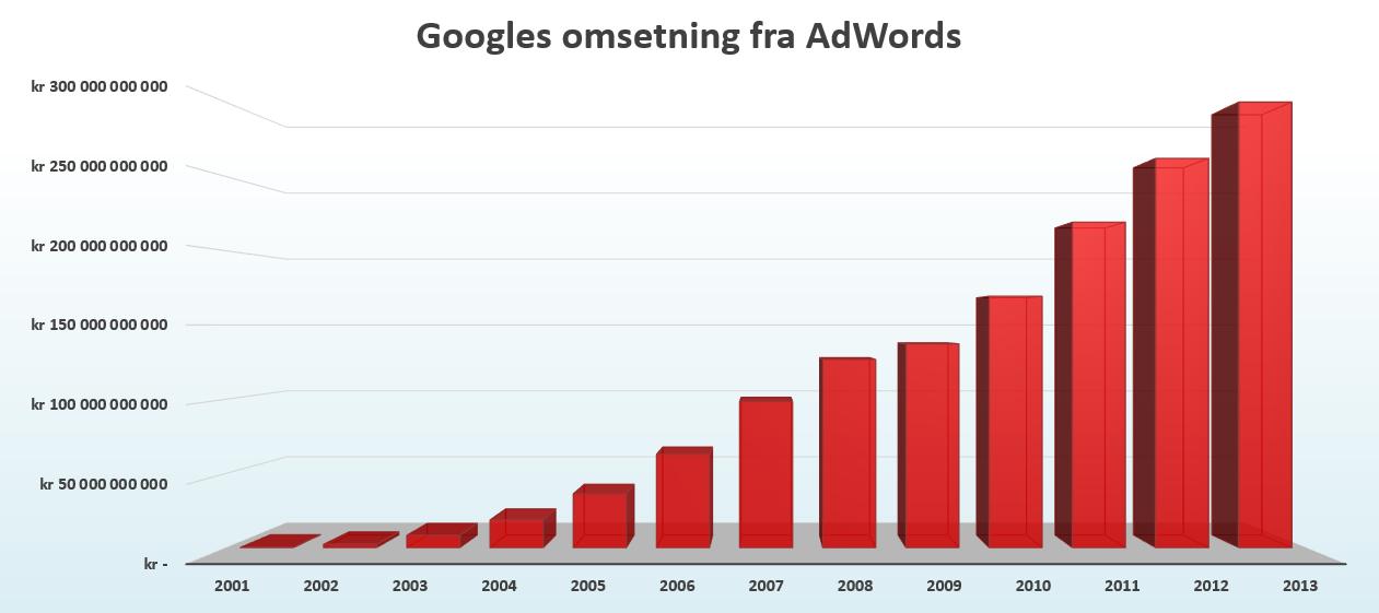 Her ser vi den enorme utviklingen i Googles annonseinntekter (kilde: Googles offisielle regnskapstall).