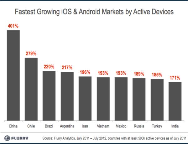 Disse landene hadde den største veksten i antall aktive enheter med iOS eller Android.Foto: Flurry