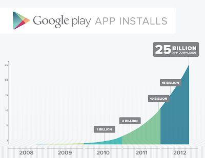 25 milliarder nedlastninger fra Android Market.