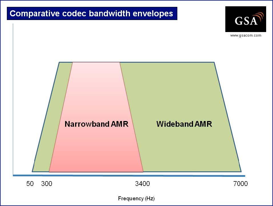 Vanlig tale på mobil (AMR, markert i rødt) overfører lyd i frekvensområdet 300-3400 Hz. Med HD Voice (Wideband AMR) dekkes frekvenser helt fra 50 til 7000 Hz – noe som gir klart bedre kvalitet på tale.Kilde: GSA.
