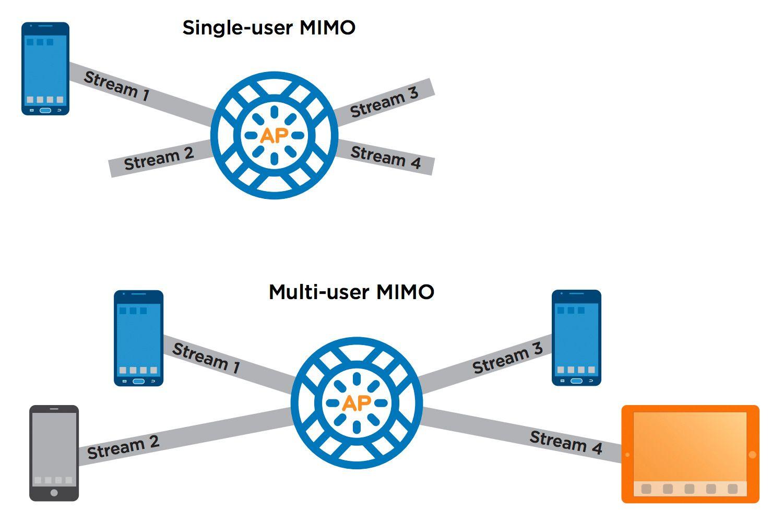 Slik forklarer nettverksleverandøren Xirrus forskjellen på SU-MIMO og MU-MIMO. Det øverste aksesspunktet har en 4x4-antennekonfigurasjon, men kommuniserer med en 1x1-klient. Dermed er det tre datastrømmer som «går til spille» før aksesspunktet går videre til neste klient. Det nederste aksesspunktet har en 4x4-antennekonfigurasjon og kommuniserer med fire 1x1-klienter samtidig.