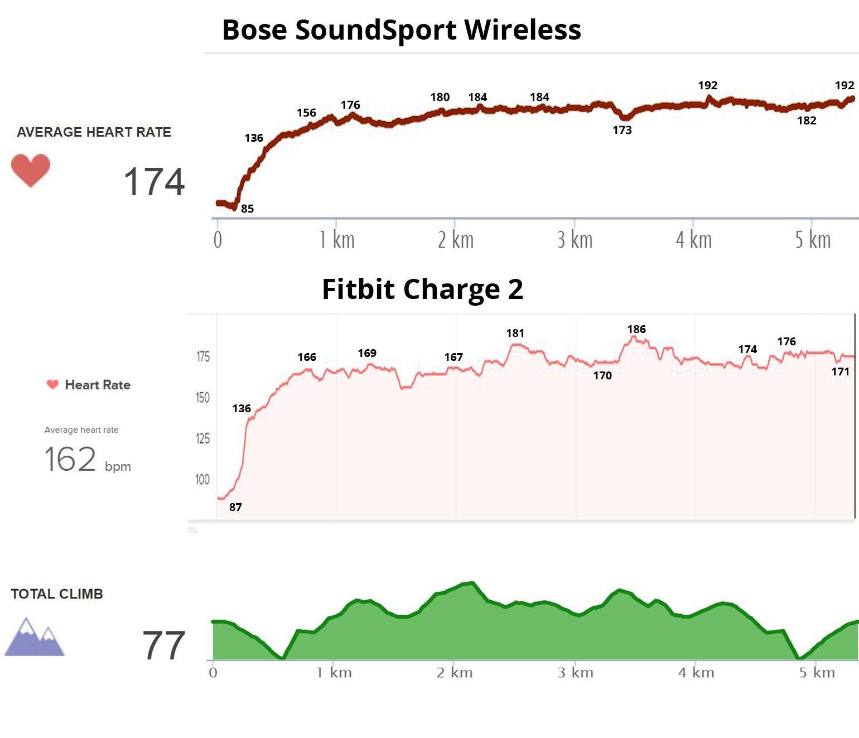 Pulsen rapportert fra Bose-pluggene via Runkeeper sammenliknet med pulskurven fra Fitbit Charge 2. Nederst høydekurven for ruta.