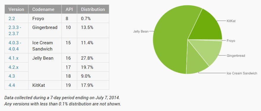 Slik er de ulike versjonene av Android fordelt (Grafikk fra Google).