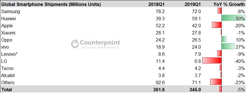 Slik ser årets første kvartal ut, ifølge Counterpoint. Kun tre av stolpene er grønne. Kanskje finnes det grønne stolper også i den store andre-kategorien, men totalt sett minker det for de minste leverandørene også.
