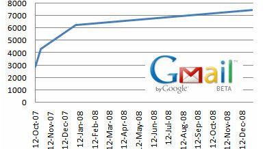 Gmail utvides