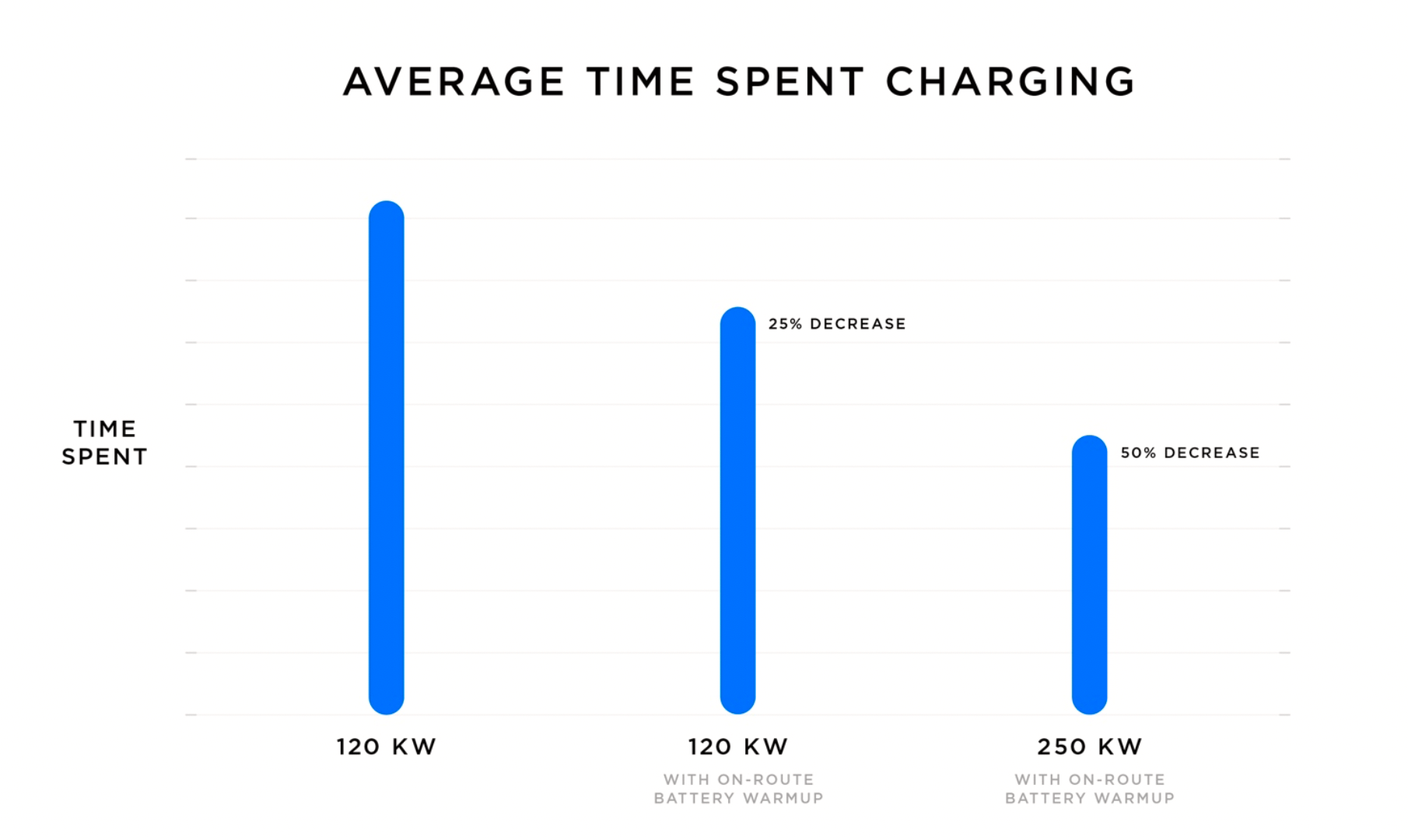 On-Route Battery Warmup skal i seg selv kunne redusere ladetiden med 25 prosent. Kombinert med nye ladere og Supercharger V3 hevder Tesla at ladenettverket deres skal kunne ta imot dobbelt så mange biler i slutten av 2019 som i dag.