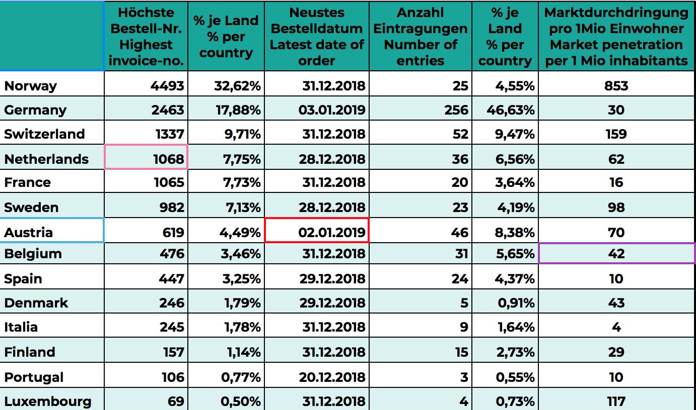 Slik fordeler Model 3-bestillingene seg utover i Europa, ifølge datainnsamlingen.