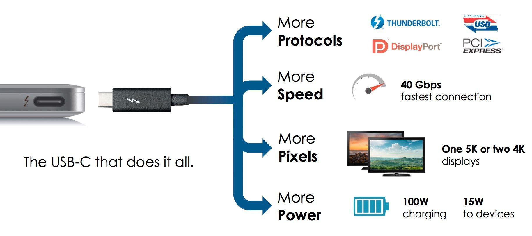 Thunderbolt 3 og USB Type-C klarer det meste.