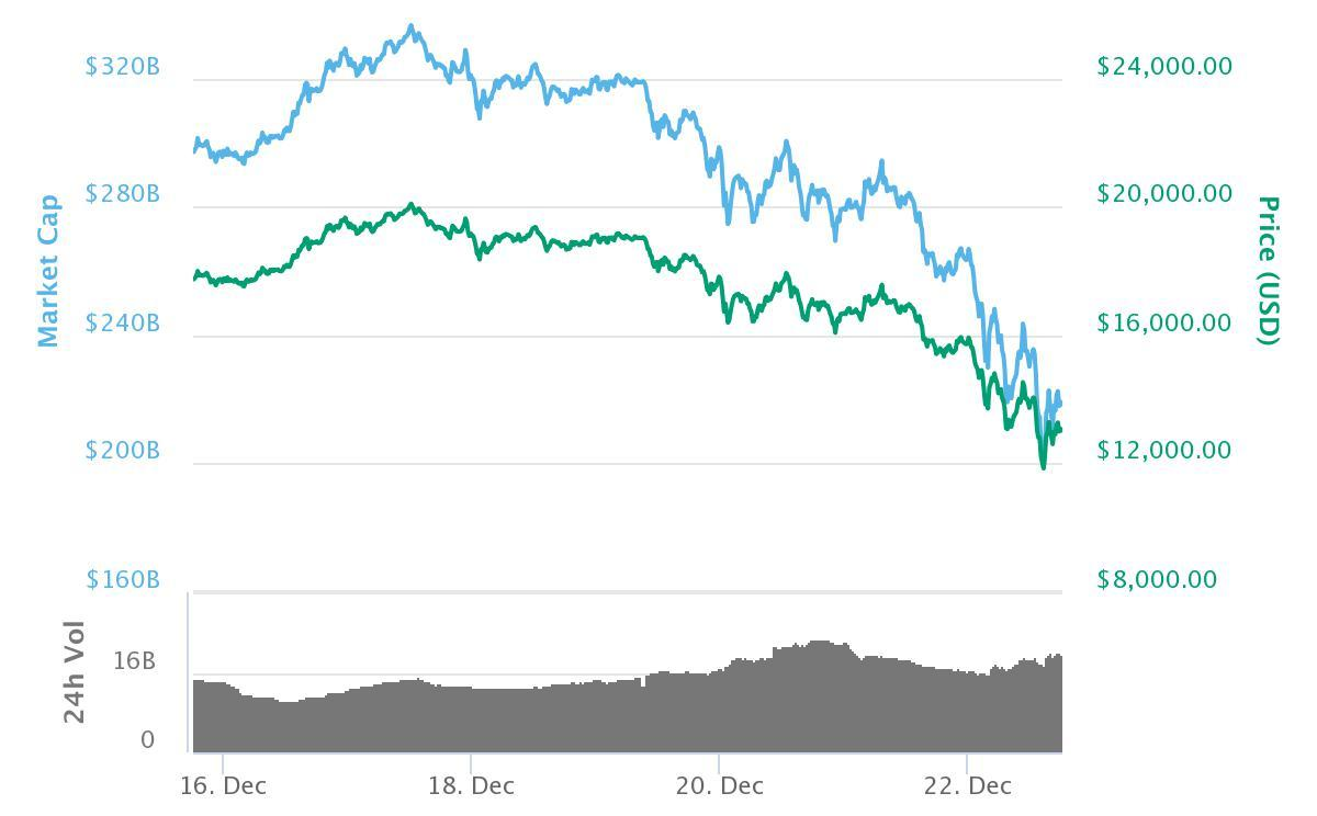Bitcoin-utviklingen fram til 22. desember. Bilde: CoinMarketCap