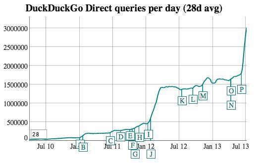 Trafikkutviklingen til DuckDuckGo.Foto: DuckDuckGo
