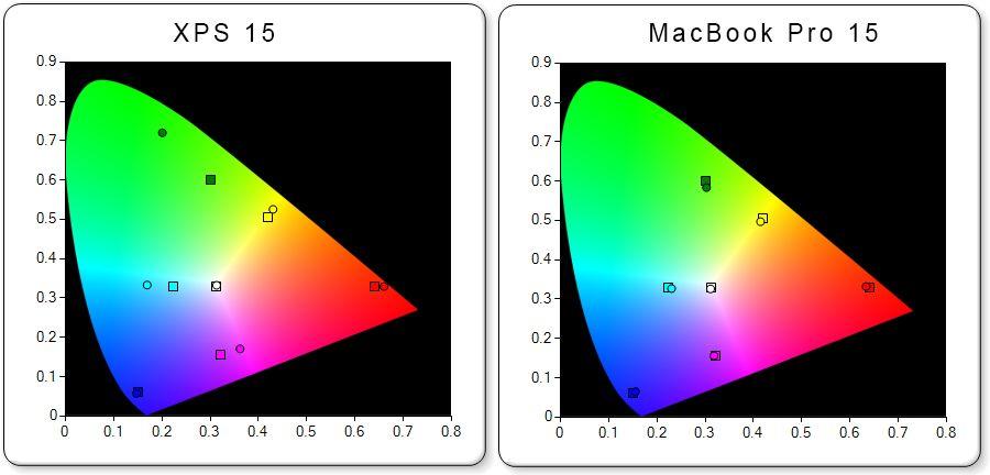 Desto nærmere sirklene er firkantene, jo mer nøyaktig er fargene representert.