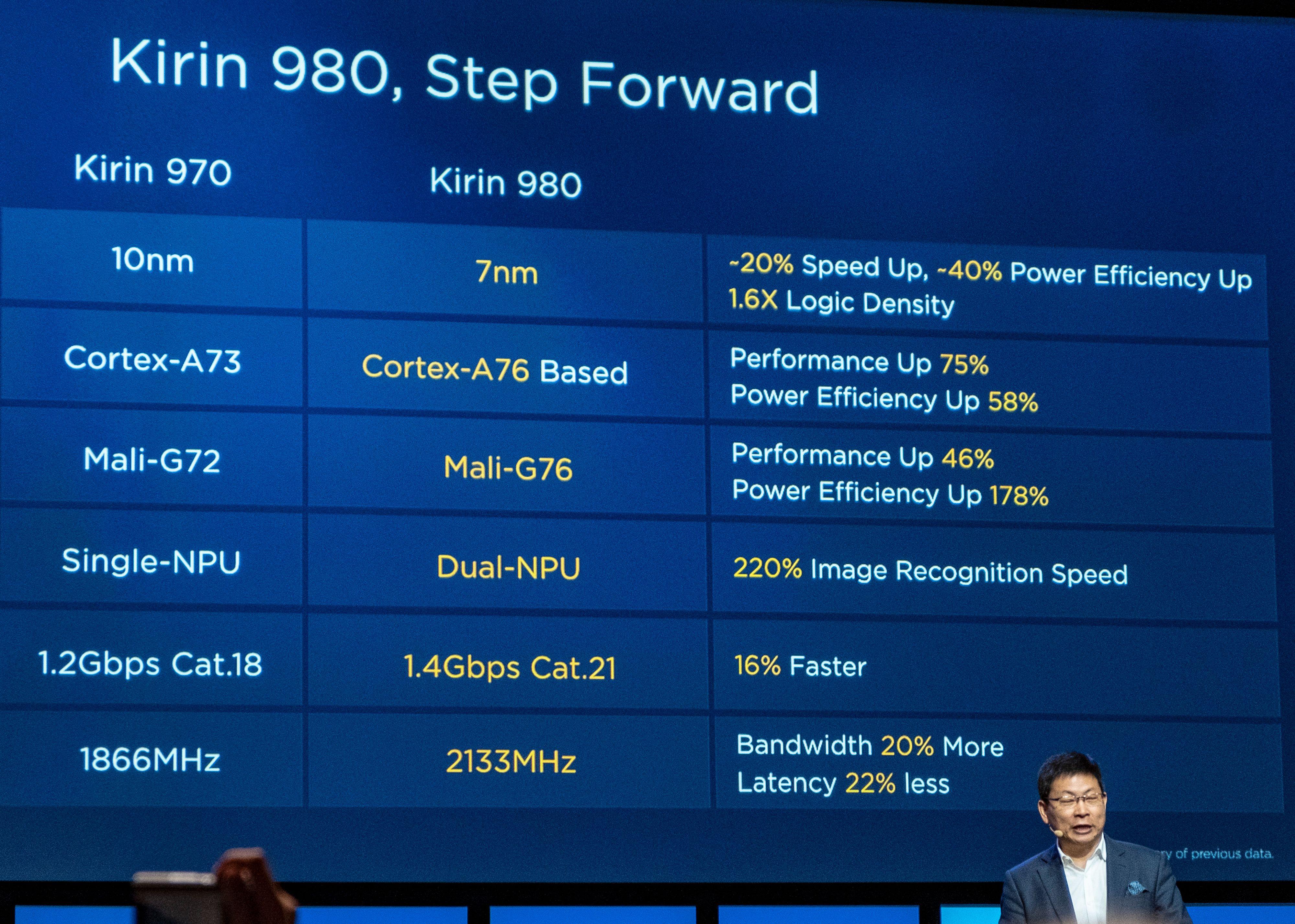 Huaweis mobilsjef, Richard Yu, presenterte nye Kirin 980 under sin tale her på IFA. Brikken er vesentlig raskere enn forrige generasjon, og støtter også 5G-modemet Balong 5000. Selskapet er altså klare til å lage 5G-mobiler ganske umiddelbart.