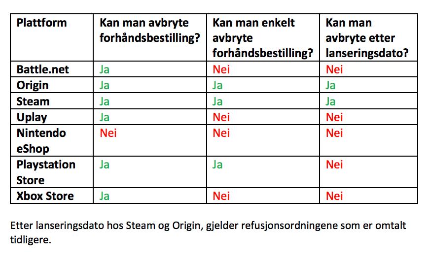 Kun Steam, Origin og Playstation Store lar kundene enkelt få refundert forhåndsbestillinger. Nintendo tilbyr ikke refundering av forhåndsbestillinger i det hele tatt. Bilde: Forbrukerrådet