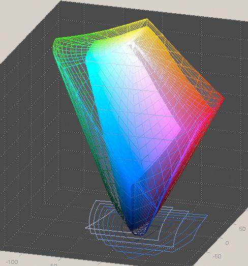 En visuell sammenlikning av Adobe RGB (den samme profilen som over) med en ICC-profil laget for en skjerm av et kalibreringsverktøy. Vi ser at betydelige deler av Adobe RGB faller utenfor det fargerommet som er definert i skjermprofilen. Av dette kan vi slutte at skjermen har en relativt begrenset evne til å vise farger.