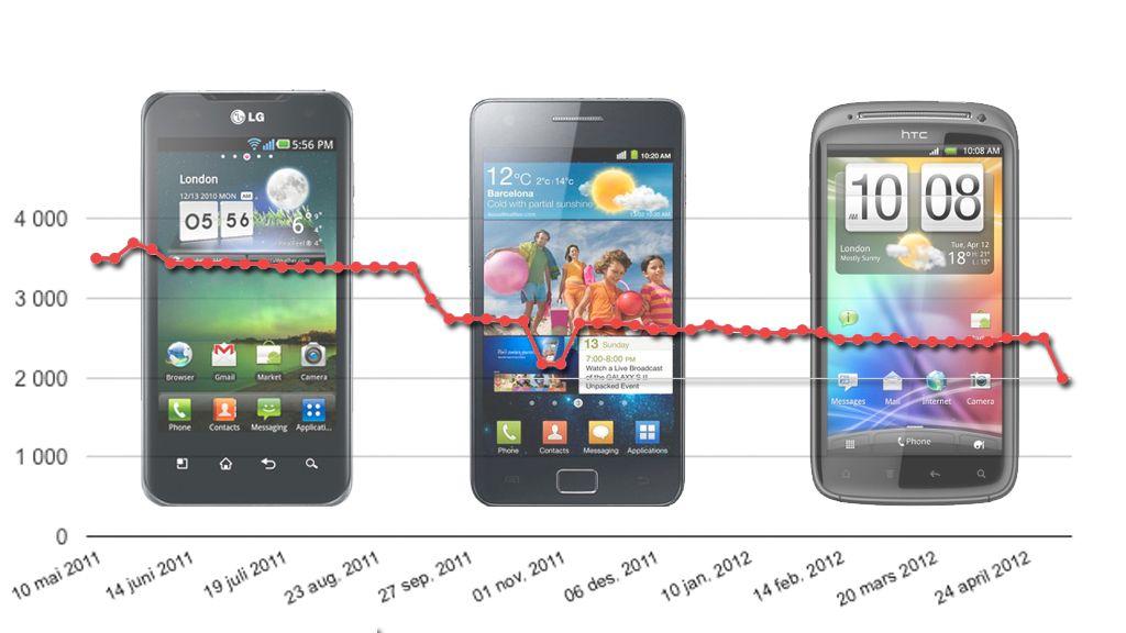 Nå dumpes prisene på fjorårets mobiler