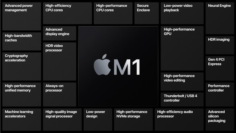 Alt på ett sted: Apple tok effektiviseringen til et helt nytt nivå da de slapp M1-brikken med nesten «alt» av funksjonalitet integrert. Nå venter vi på oppfølgeren.
