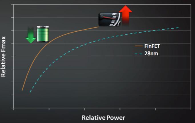 Polaris' FinFET-prosess byr på forbedret ytelse per watt.