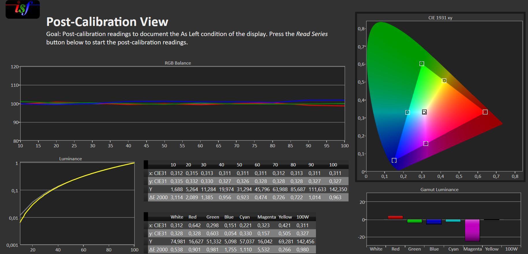 Ferdig kalibrert viser målingene at skjermen yter veldig presist.