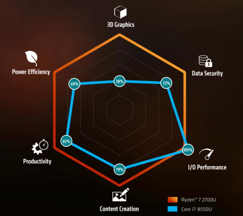 AMDs nye prosessorer ser ut til å utkonkurrere Kaby Lake på mange punkter, men særlig på 3D-grafikk.
