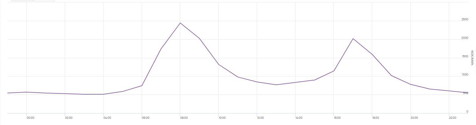 Strømprisen 11. februar var generelt høy, men enkelte tider på døgnet er betydelig verre enn andre.