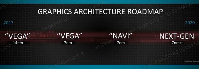 AMDs veikart: PlayStation 5 kan basere seg på Navi-arkitekturen som lenge har vært planlagt for sent 2018-lansering men som trolig blir skjøvet inn i 2019 takket være en ny Polaris-refresh og en planlagt krymping av Vega-arkitekturen i år.