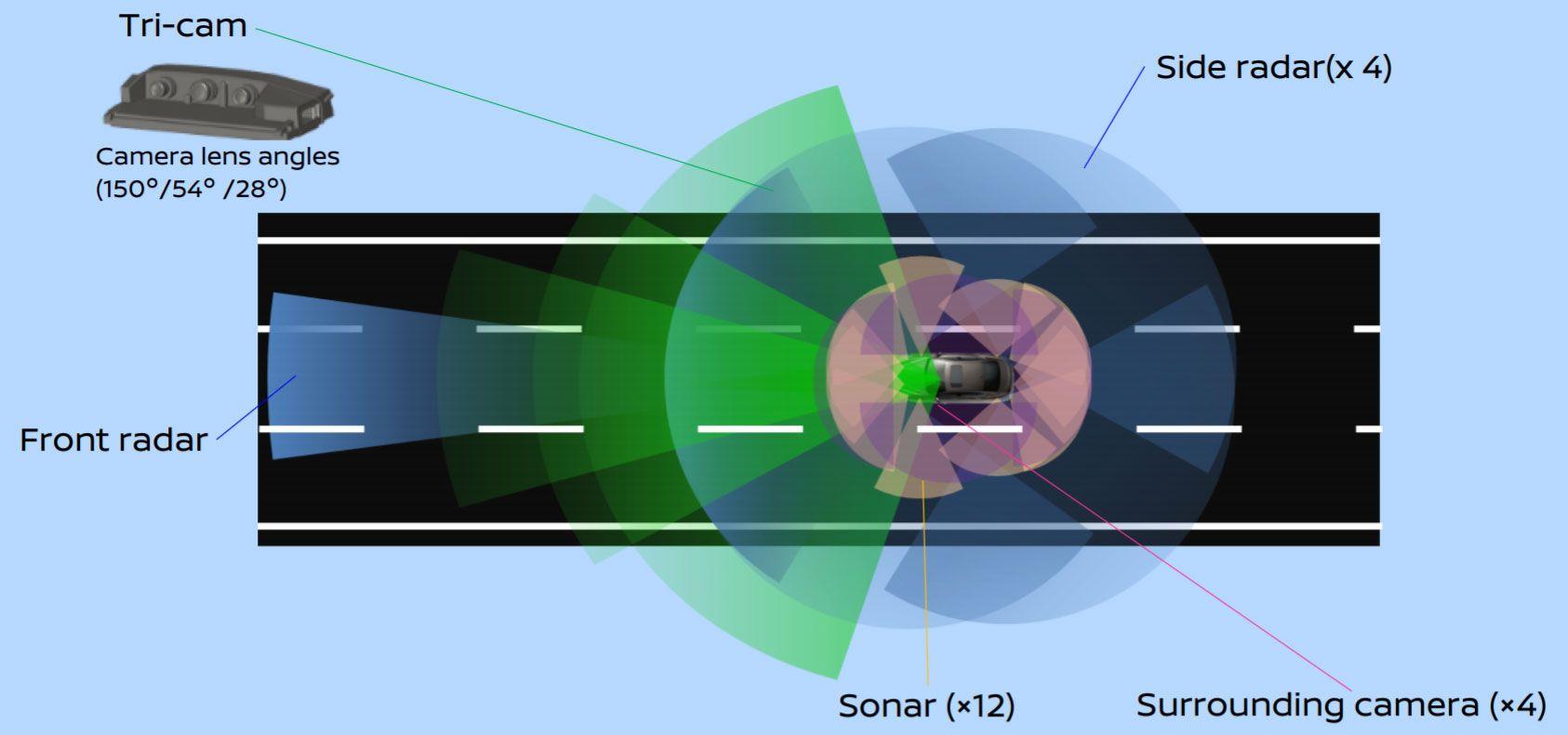 Ved hjelp av langt flere kameraer og sensorer enn dagens Nissan-biler skal Ariya kunne kjøre mer på egen hånd.