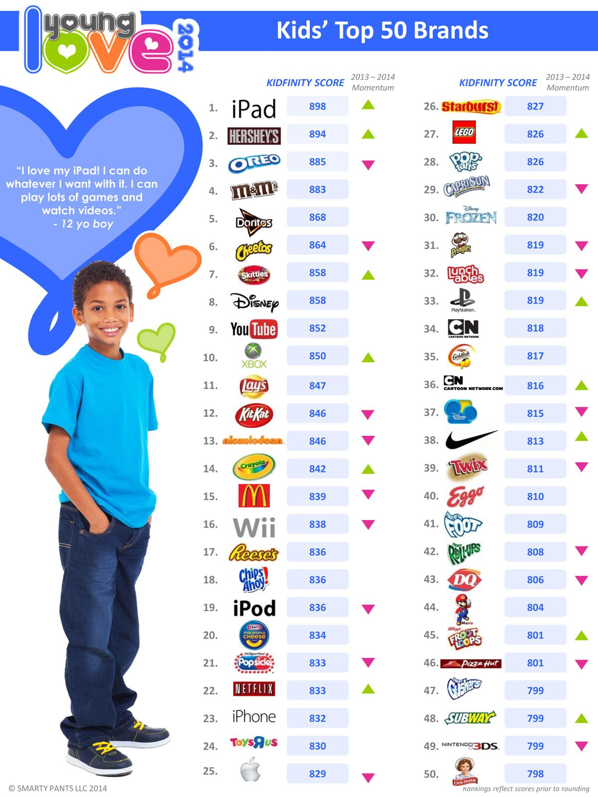 Kids Top 50 Brands List 2014.Foto: Smarty Pants