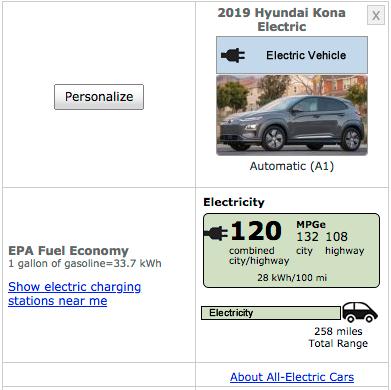 258 miles eller 415 kilometer er EPAs dom over Hyundai Kona Electric.