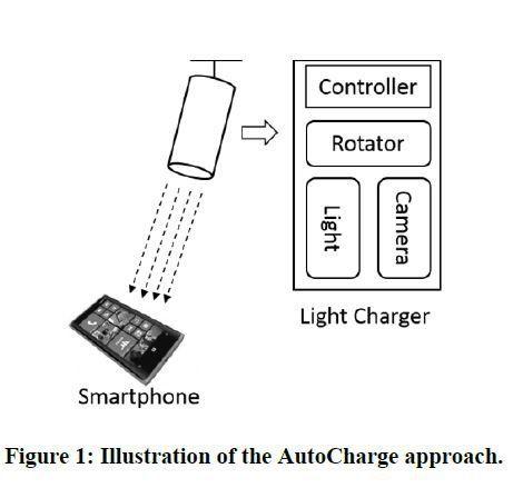 Illustrasjon av AutoCharge-konseptet. Foto: Microsoft