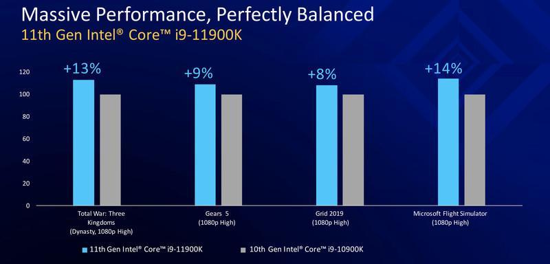 Sammenligning fra Intel selv for ytelse i gammel og ny generasjon.