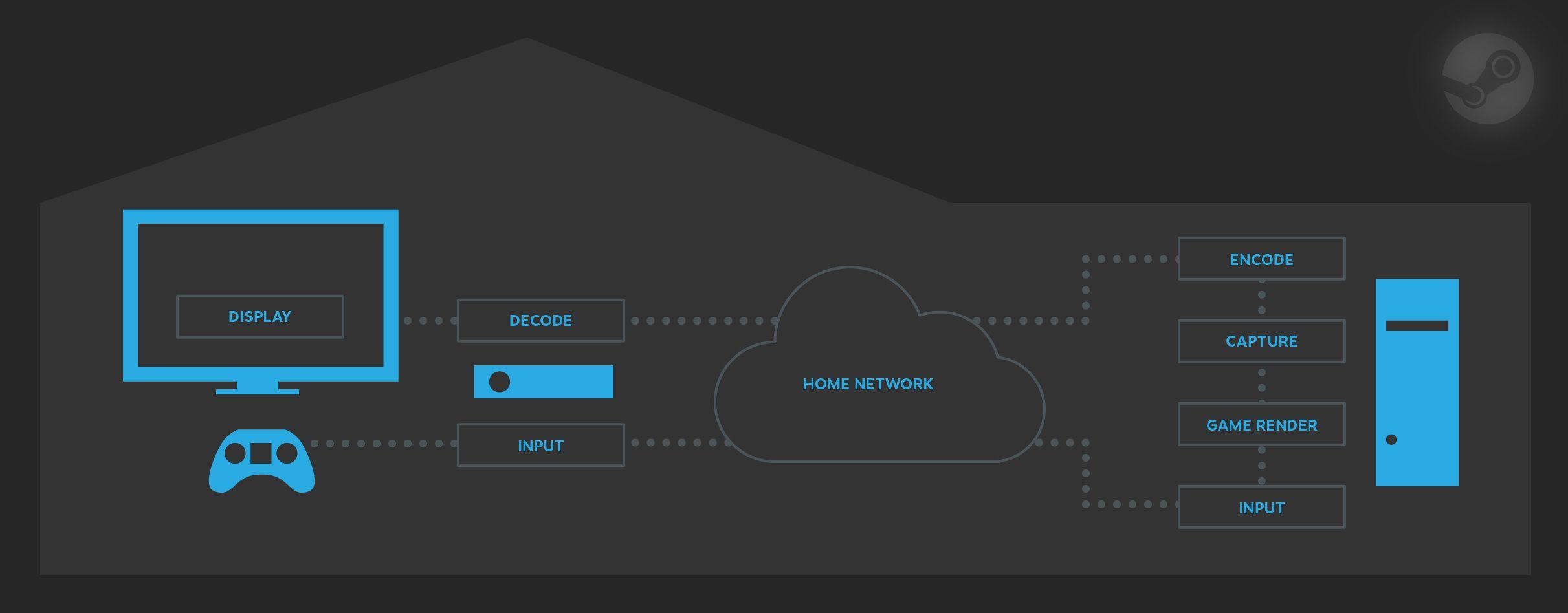 Slik kan spill strømmes over nettverket. Bilde: Valve
