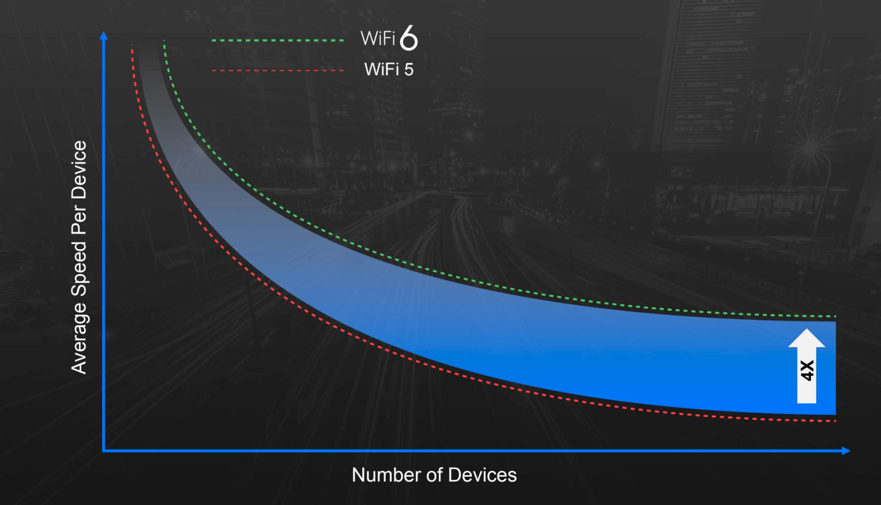 Selve maksfarten i det trådløse nettverket vil ikke øke voldsomt med Wi-Fi 6, men hver enhet vil få mer båndbredde å rutte med når det er mange enheter tilkoblet.