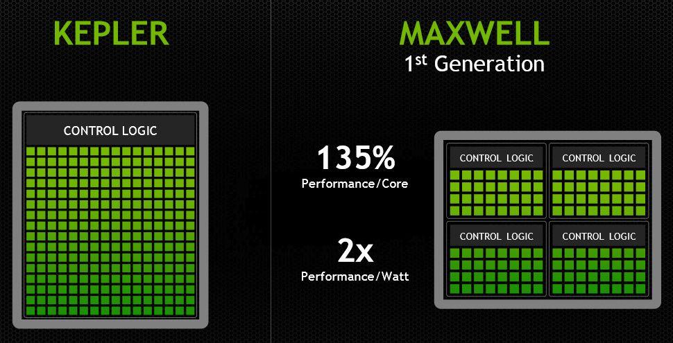 Ved å redusere antall streamprosessorer for hver kontrollenhet i GPU-ens SM-klynger har effektivitet og ytelse begge økt fra Kepler til Maxwell.