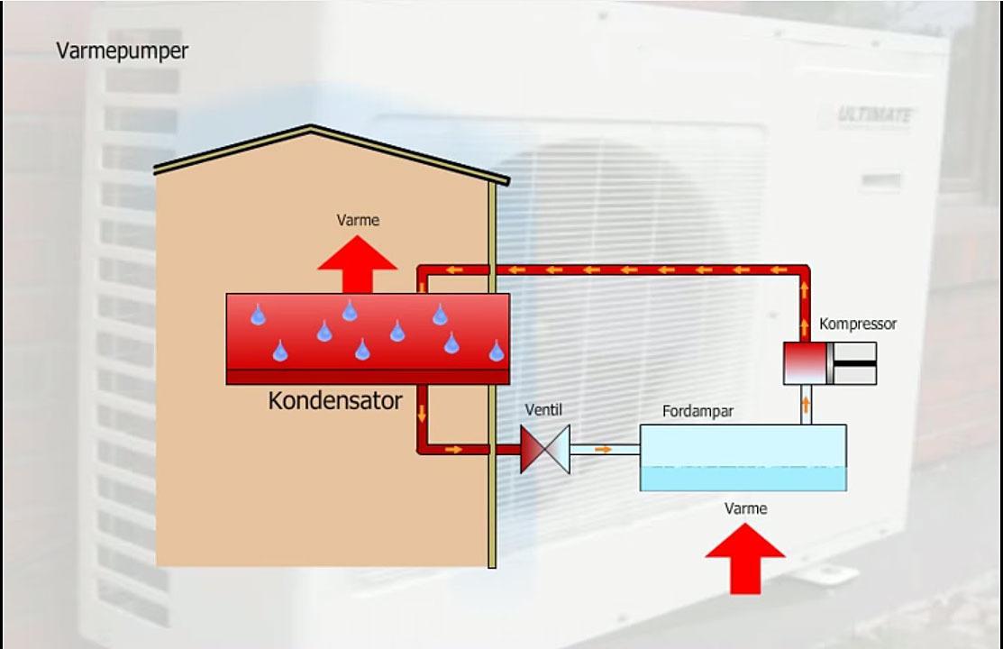 Her er en illustrasjon på et varmepumpesystem. Foto: YouTube